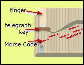 telegraph-code1