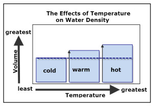 Bar graph showing how temperature affects the volume of water