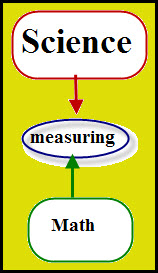 math-science-measuring