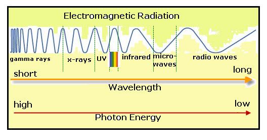 Back > Gallery For > Electromagnetic Radiation Energy