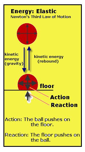 energy-elastic-newton-31