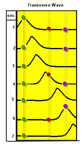 enery-wave-transverse