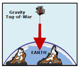gravity-tug-of-war