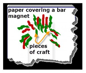 A bar magnet is placed under a sheet of paper. Pieces of craft stem have a metal rod that is attracted to the magnet. The pieces