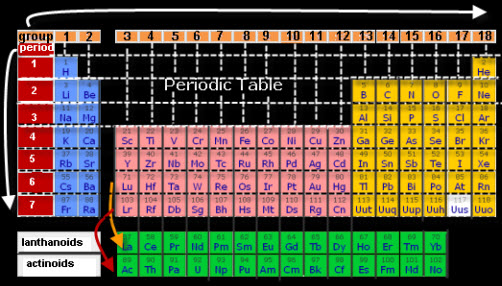 Periodic table vancleaves science fun periodic table complete urtaz Gallery