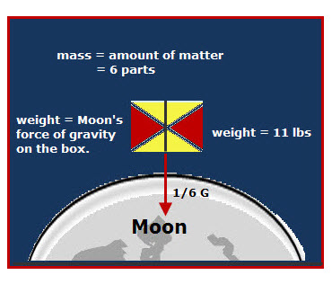 Mass vs. Weight   VanCleave's Science Fun