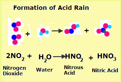 The Formation of Acid Rain