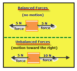 forces balanced vs unbalanced vancleave s science fun