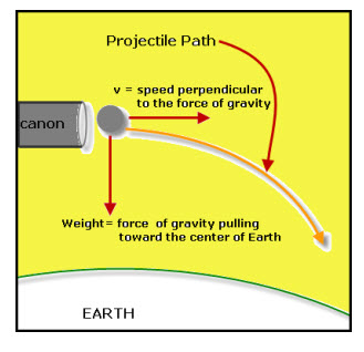 Prjectile Path