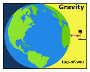 The gravity diagram models the action-reaction forces of gravity between Earth and a person. While the forces are equal the masses of two objects vary greatly, with Earth being the winner with the larger mass.