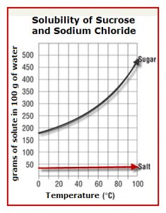 the effect of sodium chloride nacl Mimicking in vivo situations in the tissue after a high-salt diet by raising sodium  concentrations in vitro has been shown to affect adaptive.
