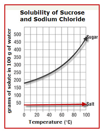 1. A graph representing the solubility of sugar and salt as a function of temperature indicates that temperature affects the dissolving of sugar more than it affects the dissolving of salt.
