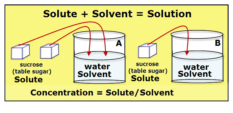 Chemical Solutions Research-Solute-Solvent-Saturated ...