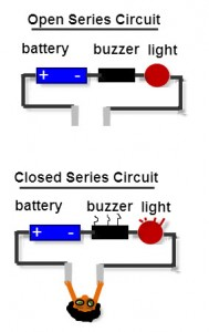 Two series circuits, one open and one closed with each containing three compontents, a battery,  a buzzer, and a light bulb.