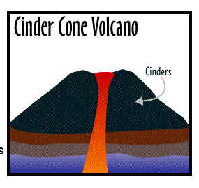 Cross-Section diagram of a cinder cone volcano showing the cinder on the surface.