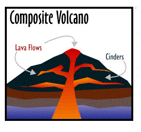A Cross-Section diagram of a composite volcano showing magma chamber, cinder on surface and lava fissures.