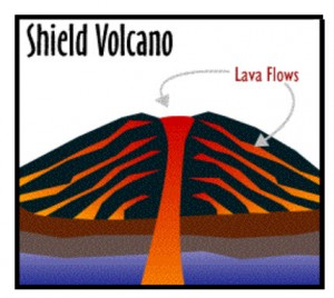 A cross-section view of the magma chamber of a shield volcoano with the lava flow on the surface.