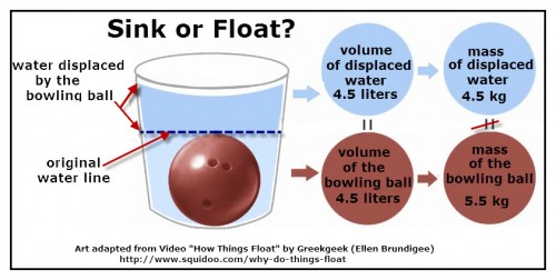 The density of a twelve pound bowling ball is greater than that of water, thus the ball sinks in water.