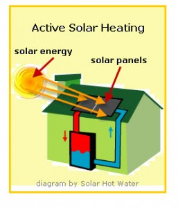 This diagram shows solar panels on roof receiving solar energy used to heat water.
