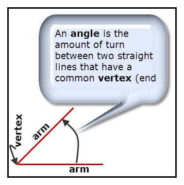 The angle definition is represented by two lines connected at one end, called the vertex. The lines, called arms are separated. Your fingers can be used to model angles. Separate any two adjacent fingers and an angle forms. The more the fingers are separated the greater is the angle between the fingers.