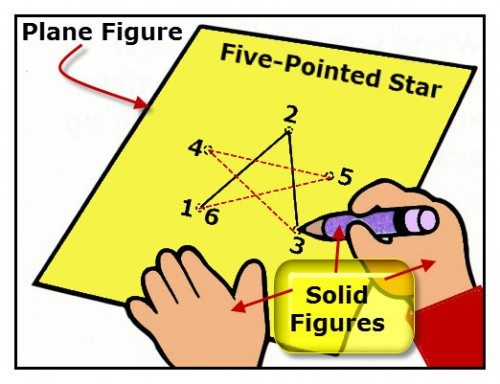 A diagram of a child drawing a five-pointed star on a paper pattern model examples of a plane figure-paper, and solid figures--hands and pencil.