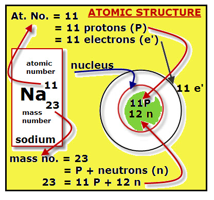 Atomic particles vancleaves science fun sodiums atomic structure the periodic table urtaz Image collections