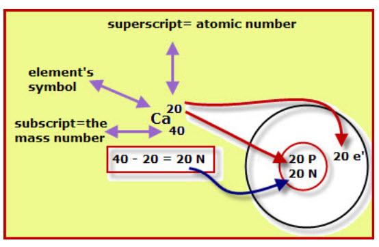 Calcium Symbol And Calciums Atomic Structure Vancleaves Science Fun