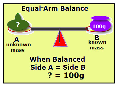 Mass: Equal-Arm Balance