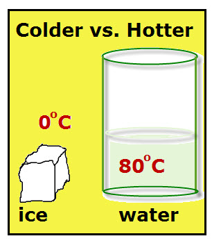 Colder vs. Hotter