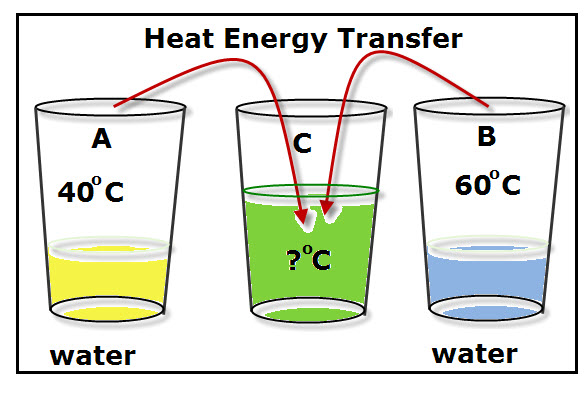 Exchange of Heat Energy