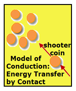 Model of Heat Conduction