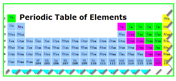 Dynamic Periodic Table Vancleaves Science Fun
