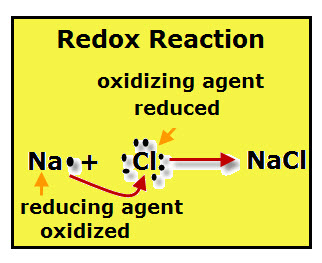 Chemistry: Reducing Agent | VanCleave's Science Fun