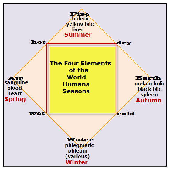 Aristotle's Four Elements