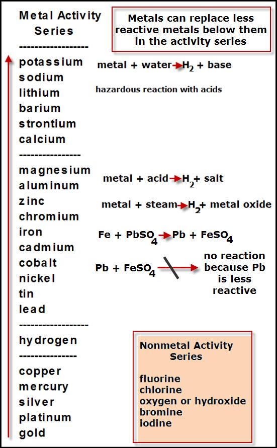 Element Activity Series