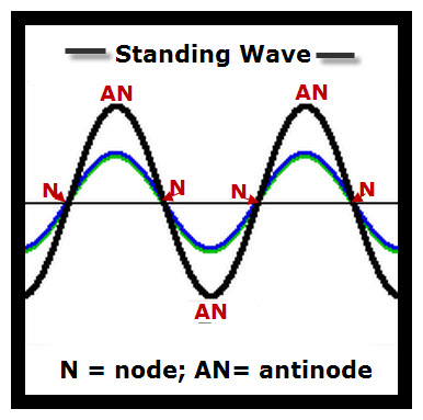 An Example of Superposition of Waves: A Standing Wave