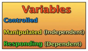 Three types of variables, controlled, manupulated-independent, and responding-dependent.