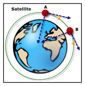 The satellite is technically falling around Earth due to its forward motion due to inertia and the force of gravity.