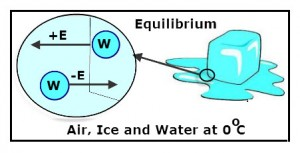The diagram represents heat of fusion, equilibrium, melting, freezing.