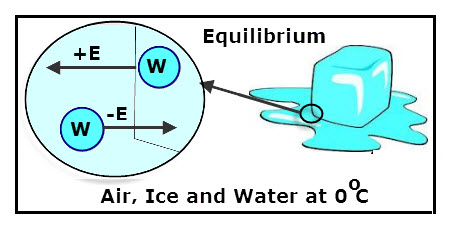 The Melting and Freezing of Water - VanCleave's Science FunVanCleave's Science Fun