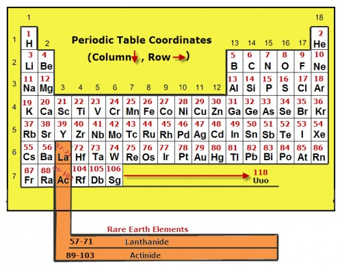 This is a basic drawing of a periodic table of elements showing element symbols, atomic numbers, group and period numbers.