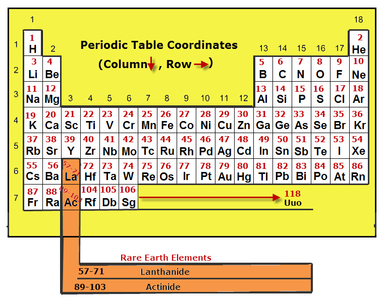 Periodic table vancleaves science fun this is a basic drawing of a periodic table of elements showing element symbols atomic urtaz Image collections