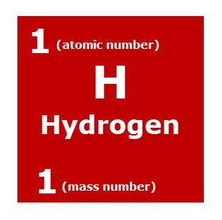 hydrogen is one of the elements on the periodic table each element is in a