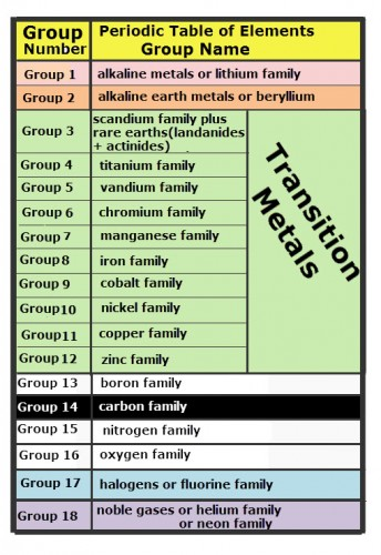 The names of each group of elements on the periodic table of elements.