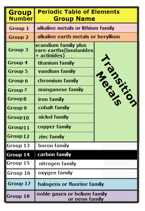 Periodic table vancleaves science fun the names of each group of elements on the periodic table of elements urtaz