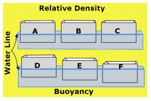 Boats with the same density have the same buoyancy in water. As the density of the boats increase, the less buoyant are the boats.