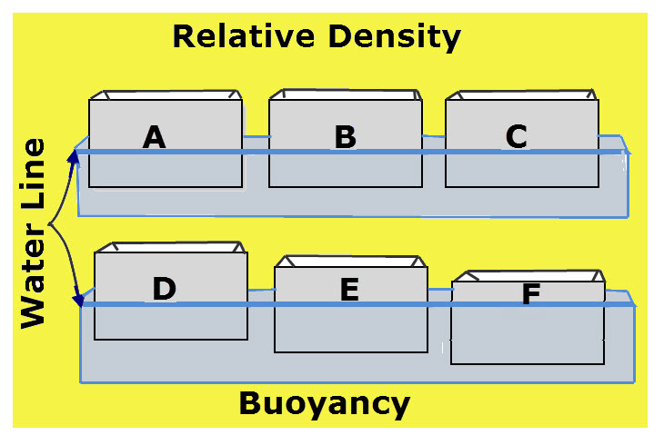 buoyancy boat diagram