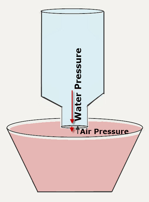 Water cannot exit the bottle if the water pressure inside is equal to the air pressure outside the opening.