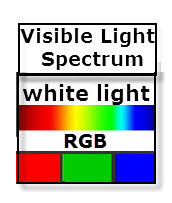 The Visible Light Spectrum is also called white light or RGB.