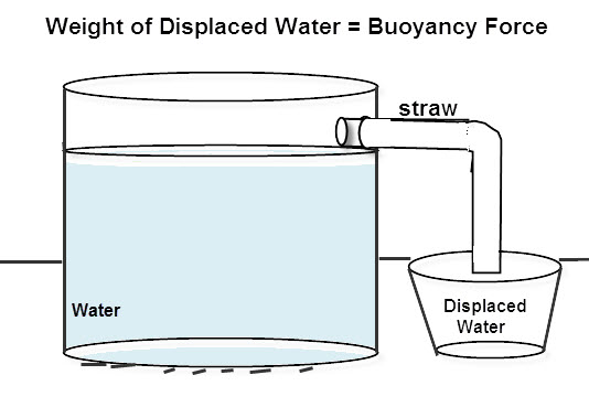 How to Measure Buoyancy Force